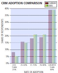 CRM Adoption Comparison